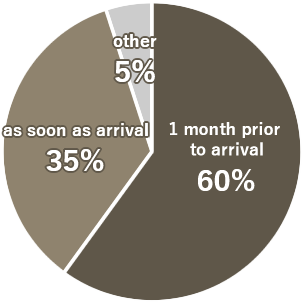 Pie Chart - When did you start looking for your room?
