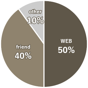 Pie Chart - How did you start looking for your room?