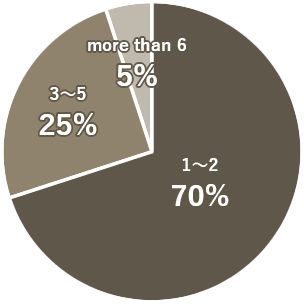 Pie Chart - How many agents did you make contact?