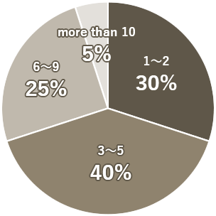 Pie Chart - How many rooms did you view?