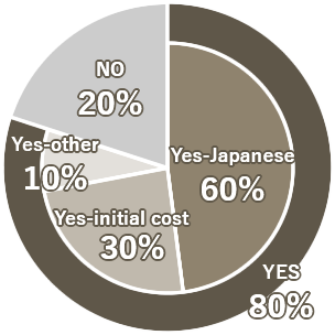 Pie Chart - What is the reason to decide on the room?