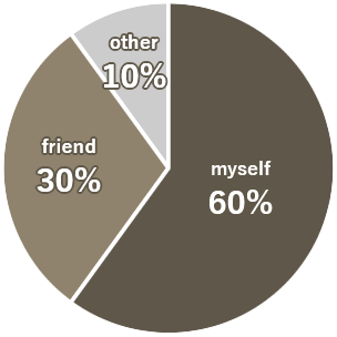 Pie Chart - If yes, how did you solve them?