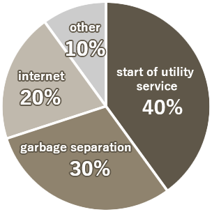 Pie Chart - Do you have any troubles after moving in?